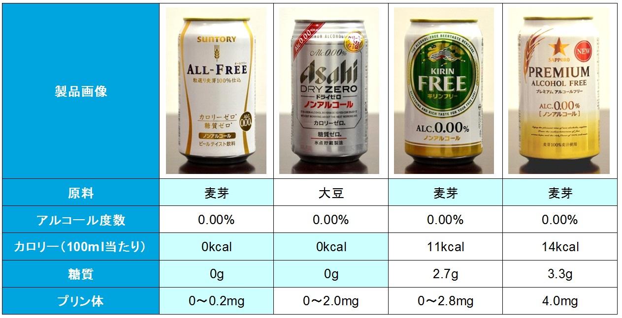 ビール大手4社の製品とその ...