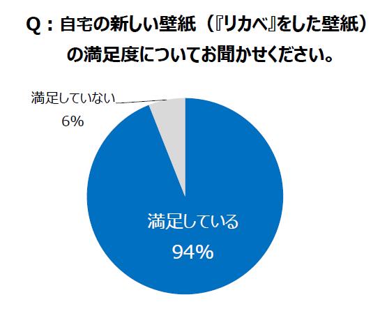 グラフ05