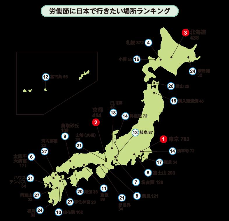 労働節に日本で行きたい場所ランキング