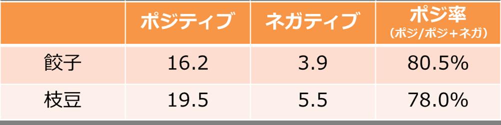 餃子&枝豆_ポジ率