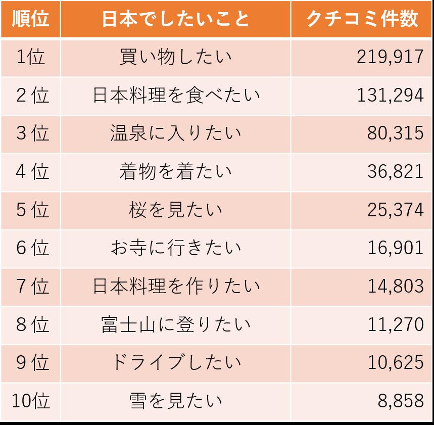 2016%e5%b9%b4%e6%97%a5%e6%9c%ac%e3%81%a7%e3%81%97%e3%81%9f%e3%81%84%e3%81%93%e3%81%a8%e3%83%a9%e3%83%b3%e3%82%ad%e3%83%b3